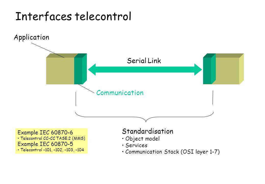 Interfaces telecontrol