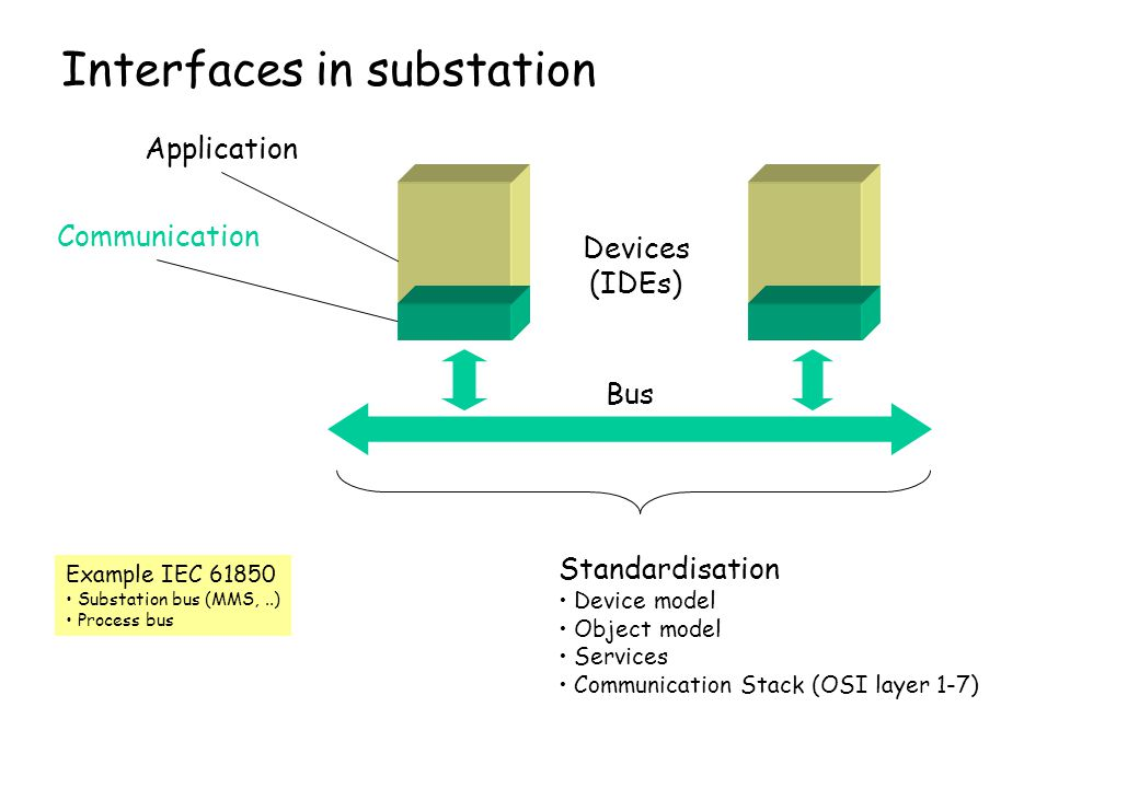 Interfaces in substation