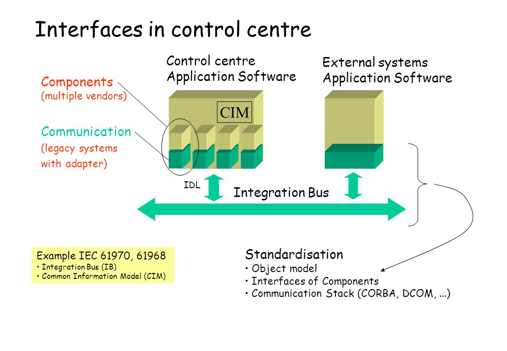 Interfaces in control centre