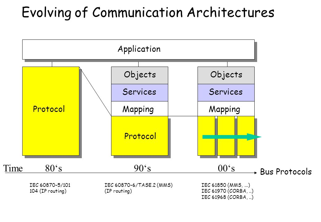 Evolving of Communication Architectures