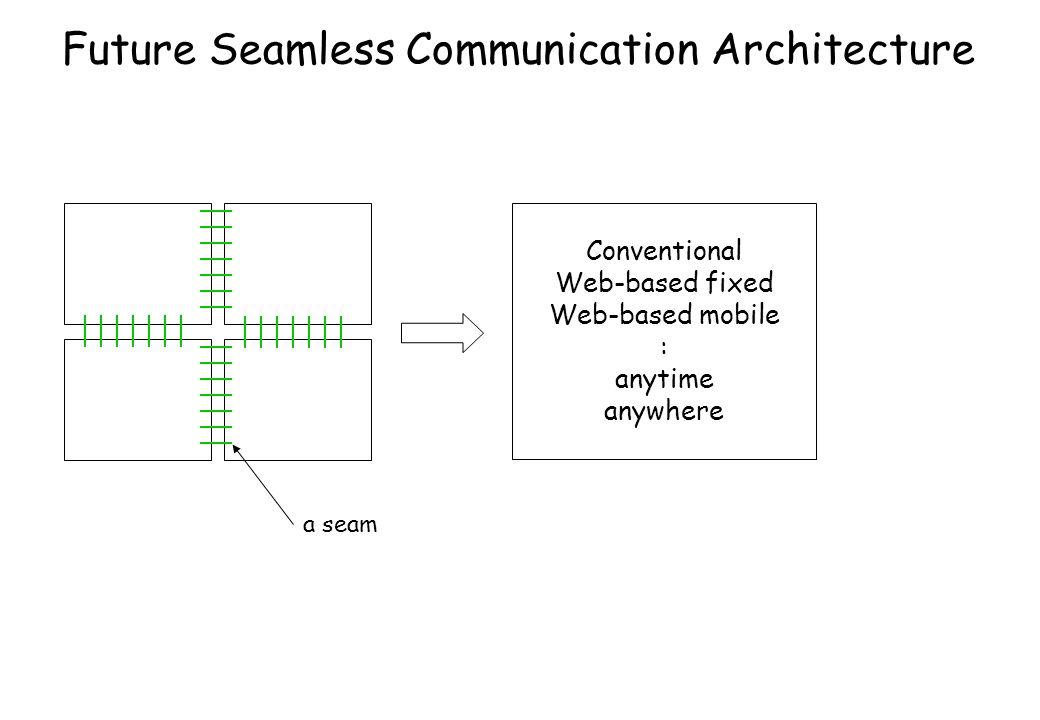 Future Seamless Communication Architecture