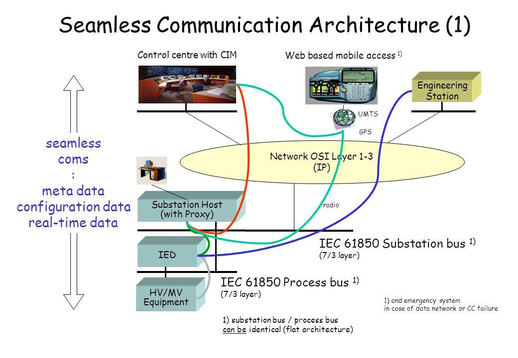 Seamless Communication Architecture (1)