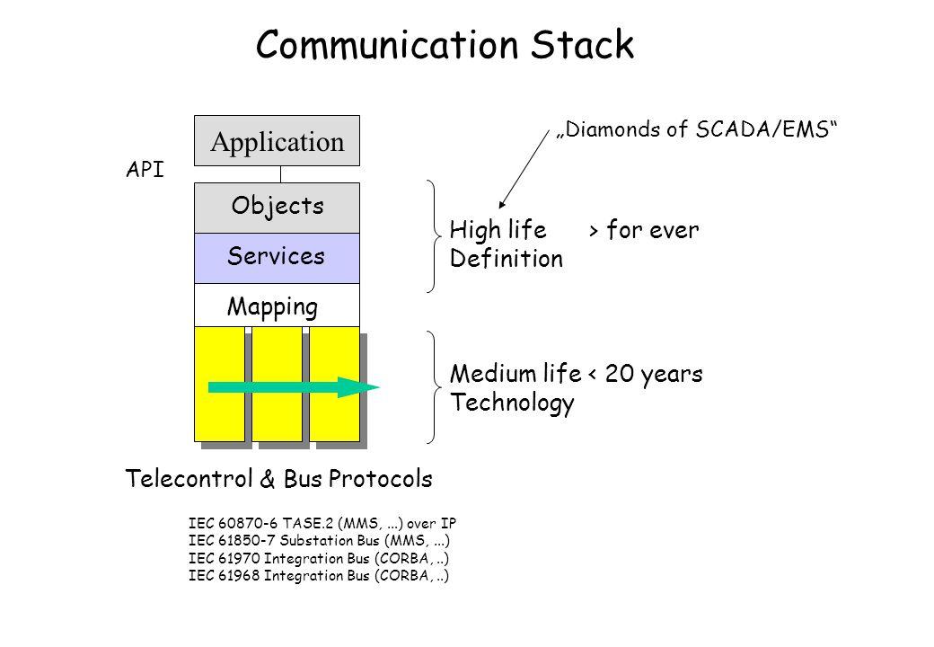 Telecontrol & Bus Protocols