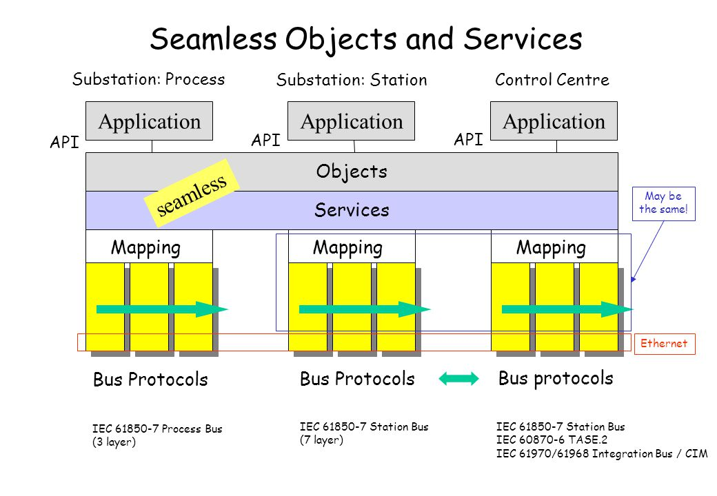 Seamless Objects and Services