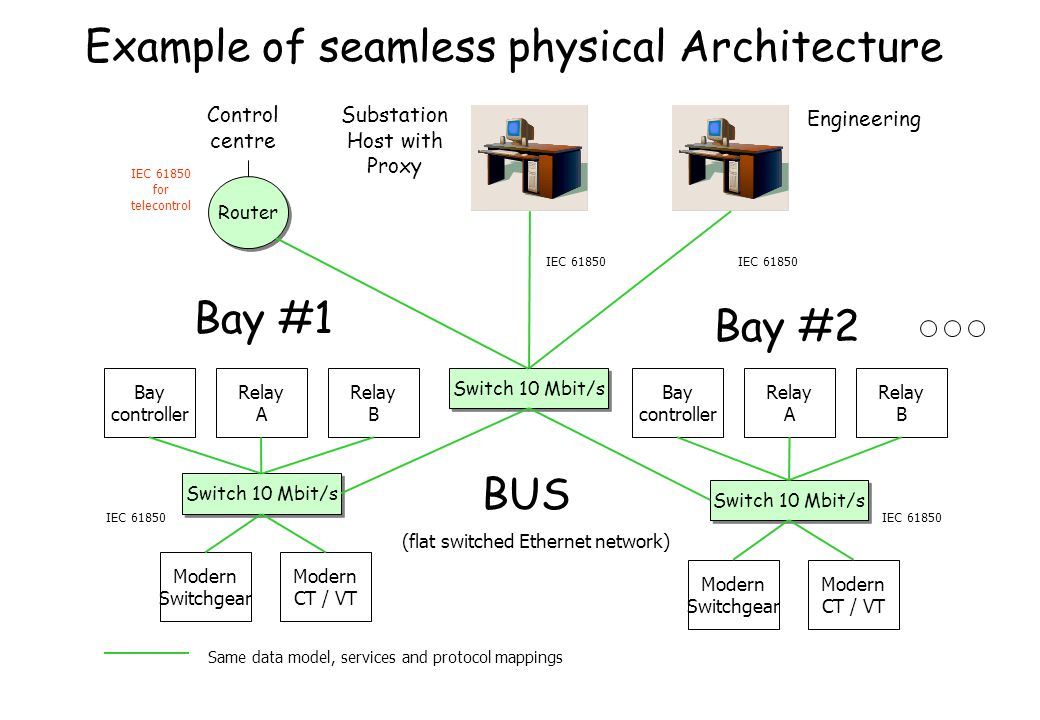 Example of seamless physical Architecture