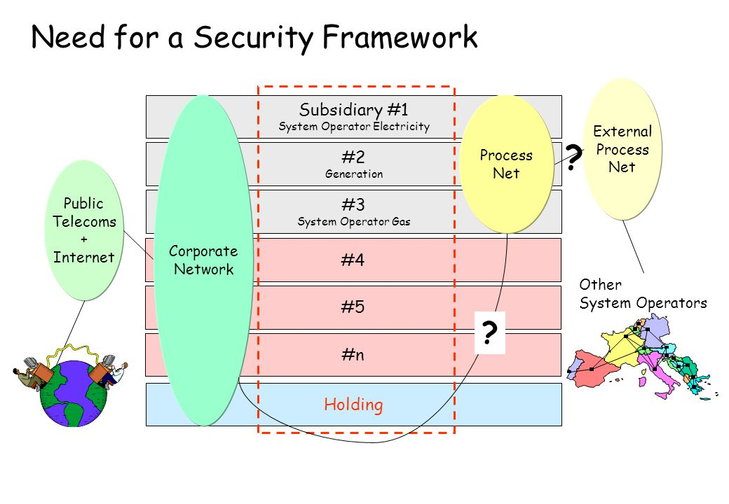 Need for a Security Framework