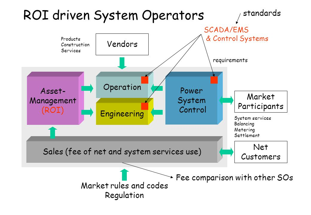 Sales (fee of net and system services use)