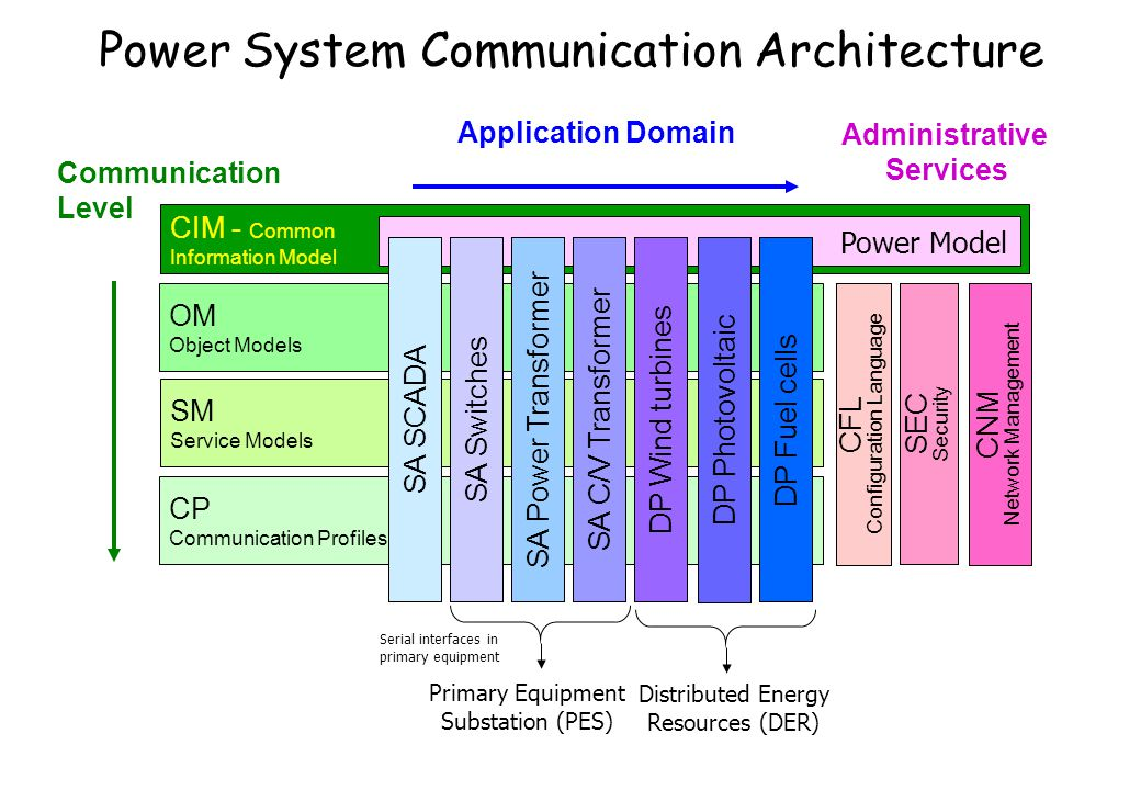 Power System Communication Architecture