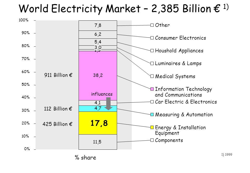 World Electricity Market – 2,385 Billion € 1)