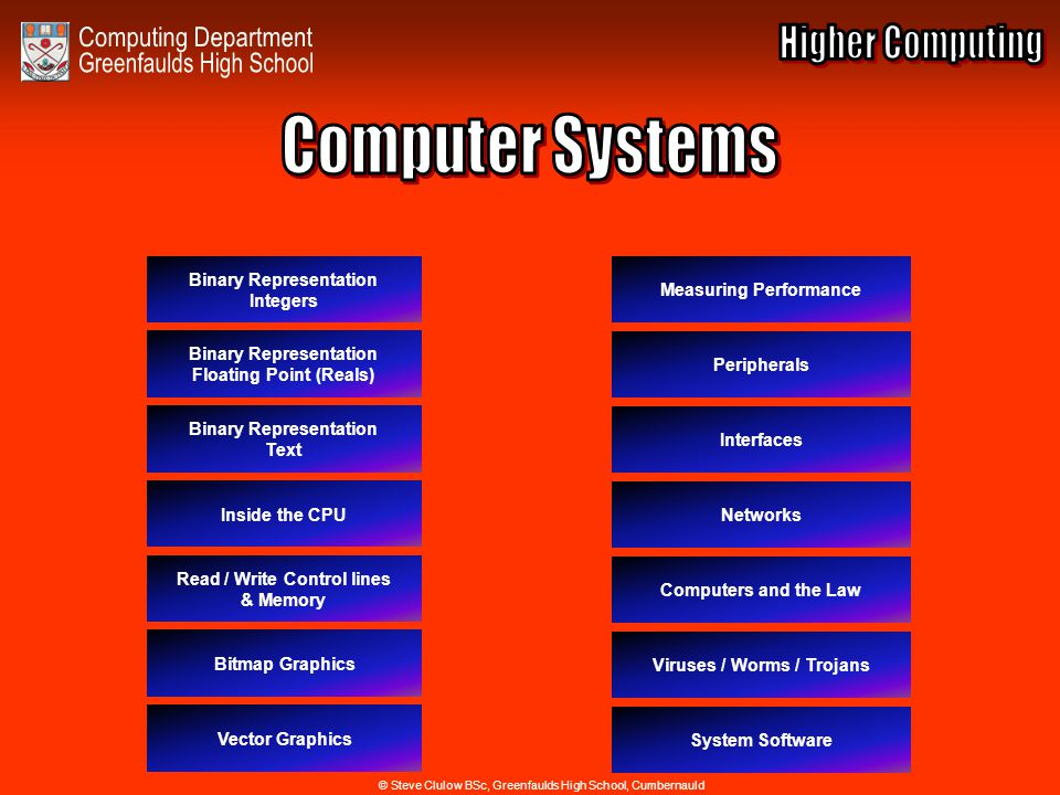Index for Computer Systems