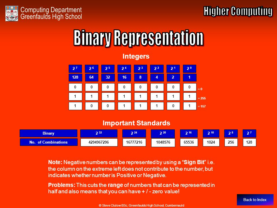 Binary Representation - Integers