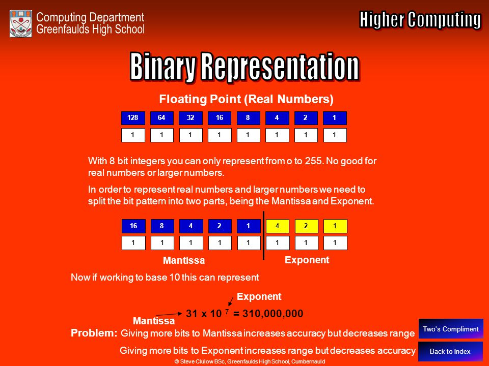 Binary Representation – Floating Point