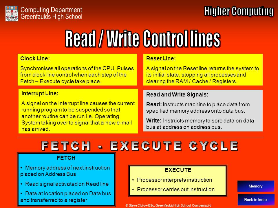 Read / Write Control Lines