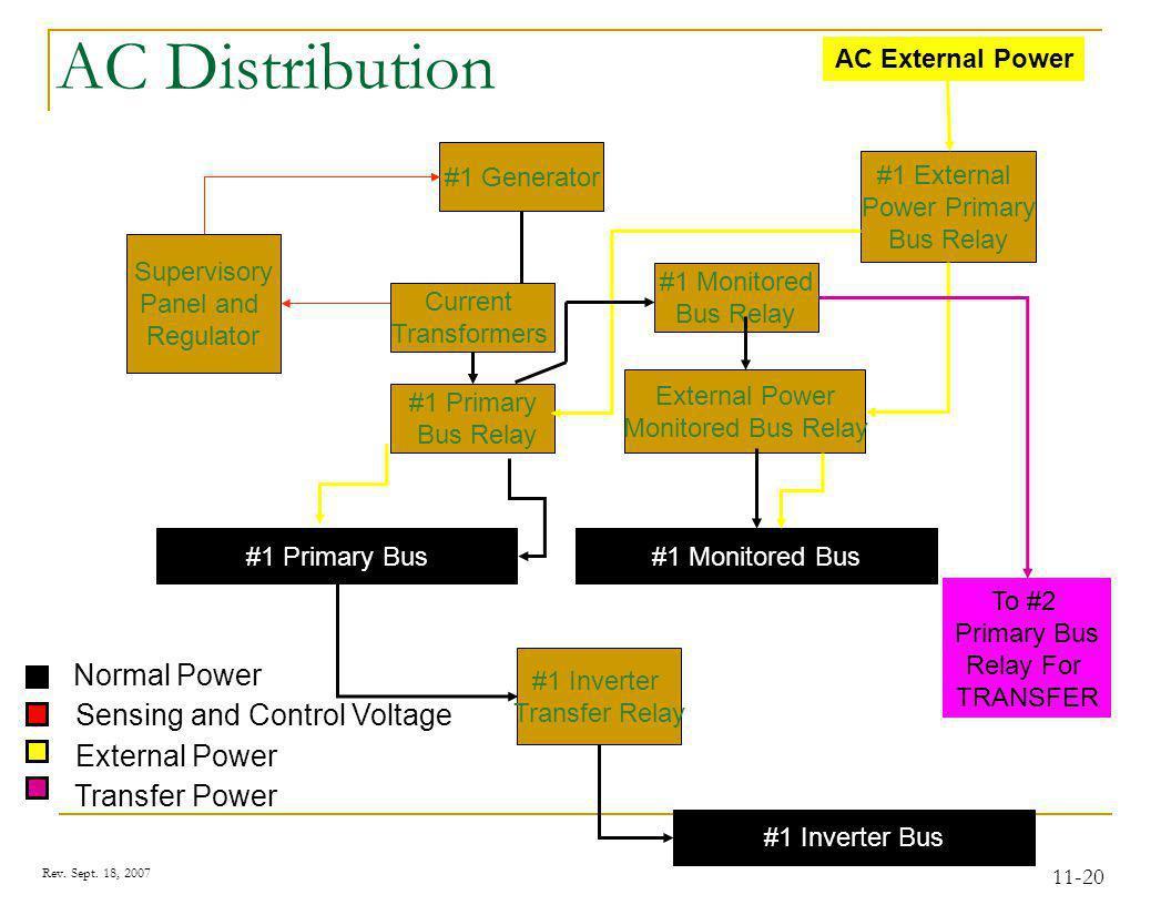 AC System