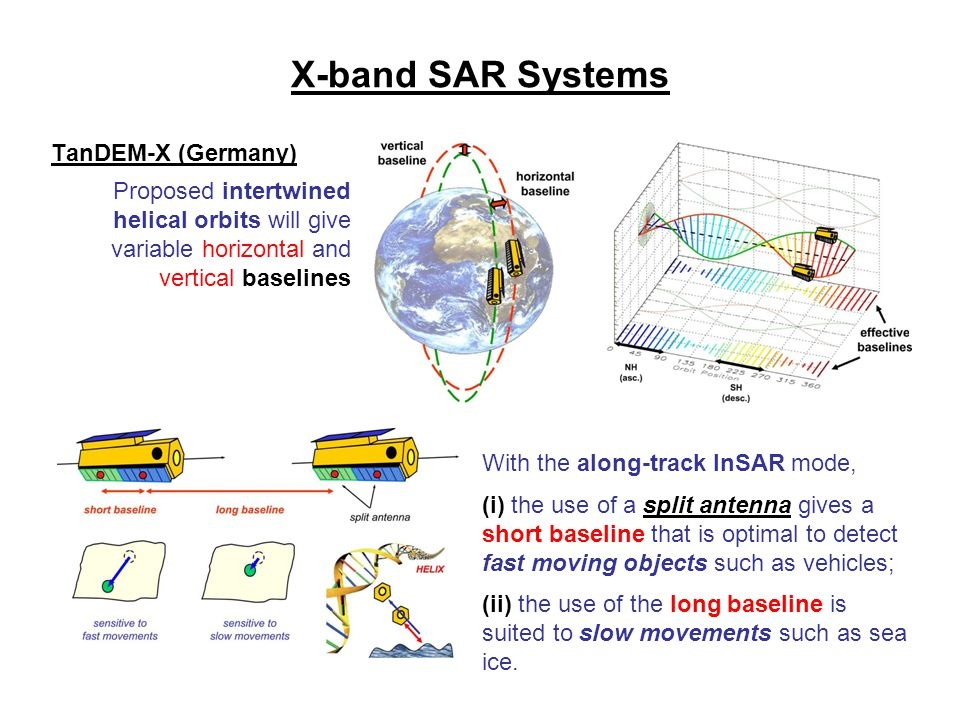 X-band SAR Systems TanDEM-X (Germany)
