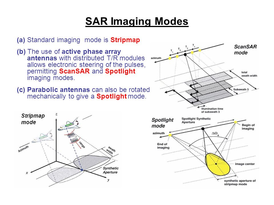 SAR Imaging Modes (a) Standard imaging mode is Stripmap