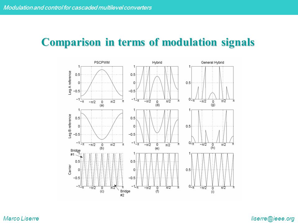 Comparison in terms of modulation signals