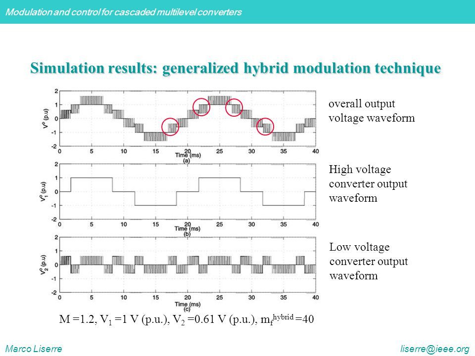 Simulation results: generalized hybrid modulation technique