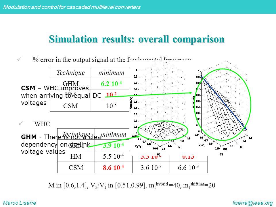 Simulation results: overall comparison