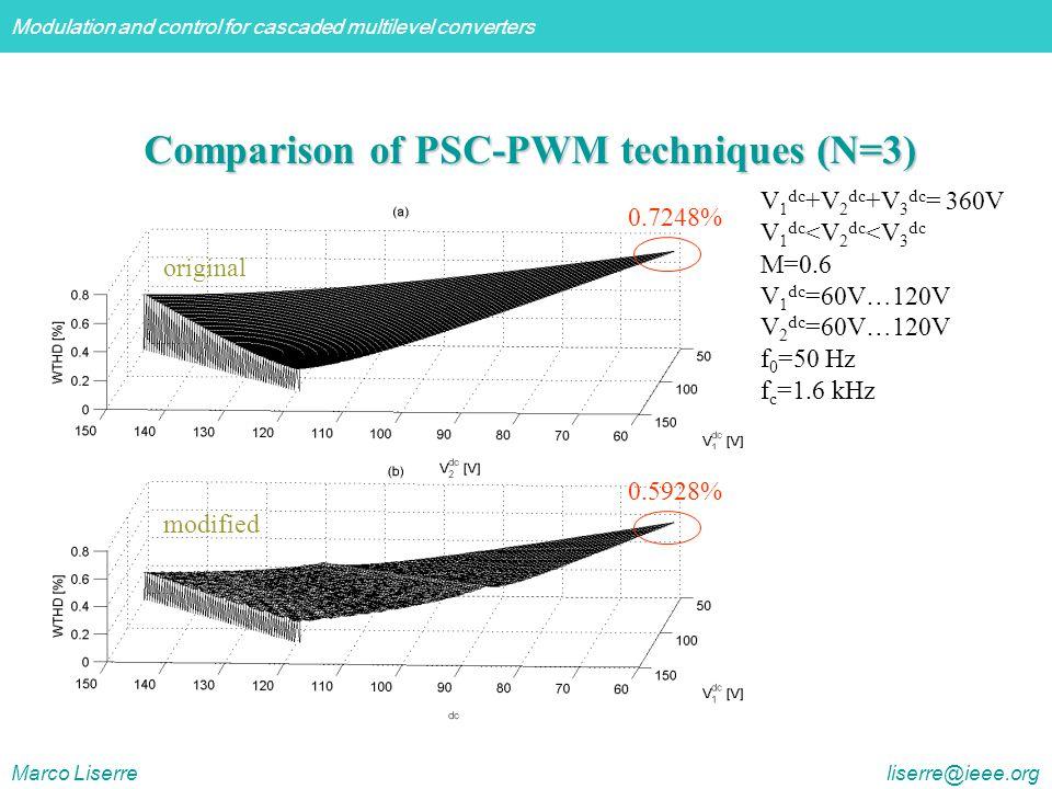 Comparison of PSC-PWM techniques (N=3)