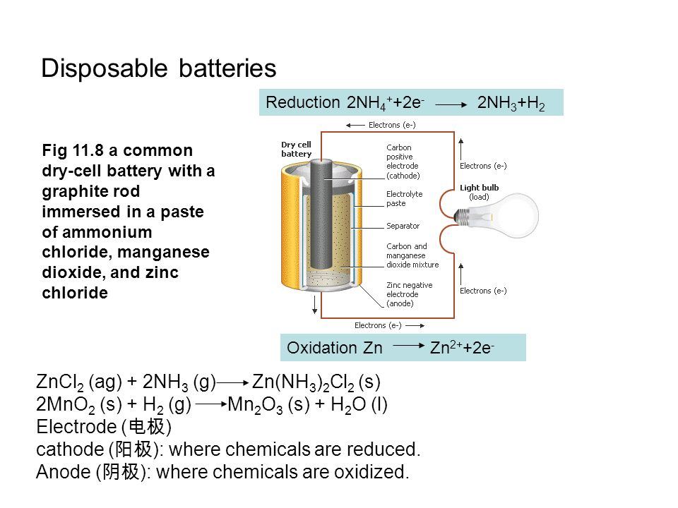 Disposable batteries ZnCl2 (ag) + 2NH3 (g) Zn(NH3)2Cl2 (s)