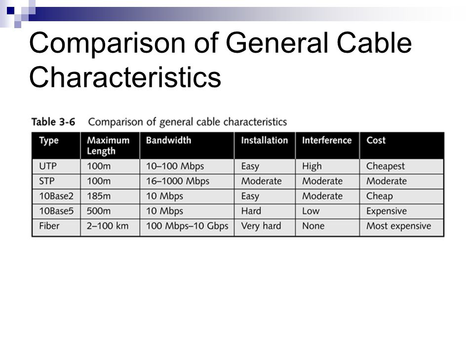 Comparison of General Cable Characteristics