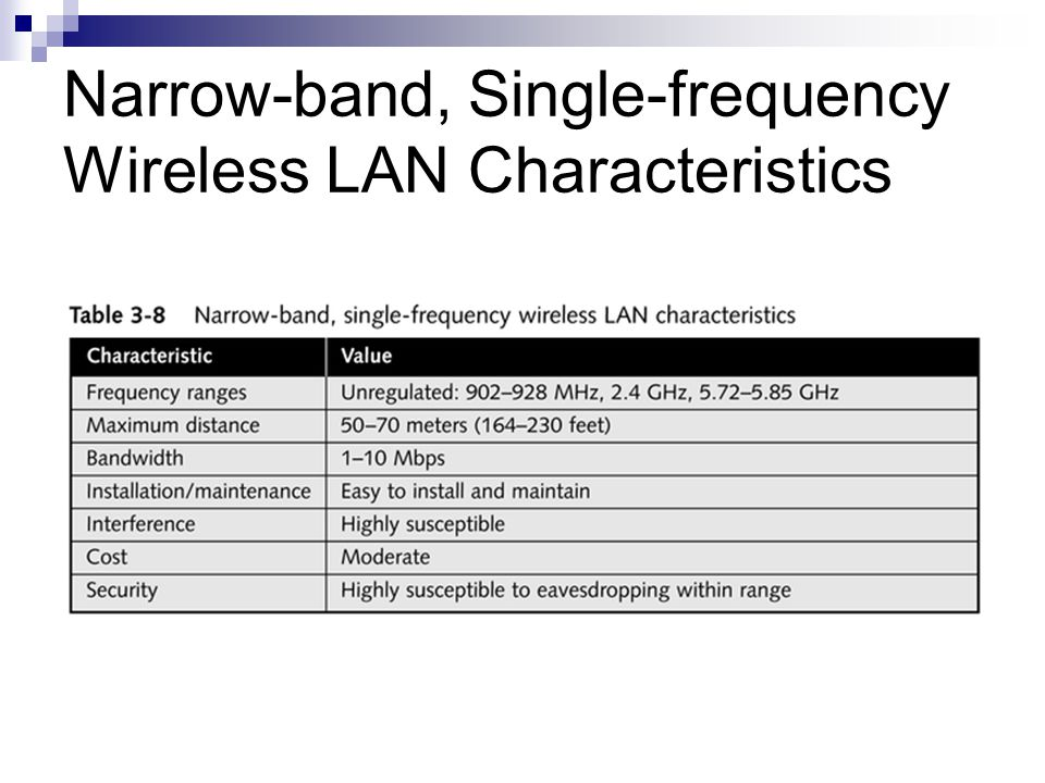 Narrow-band, Single-frequency Wireless LAN Characteristics