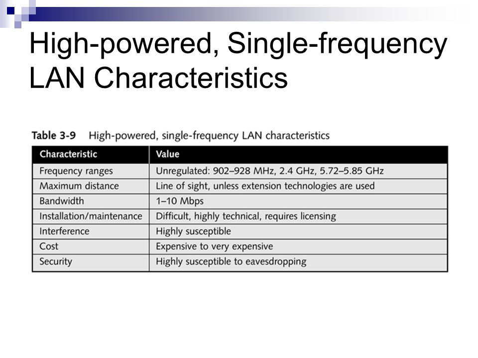 High-powered, Single-frequency LAN Characteristics
