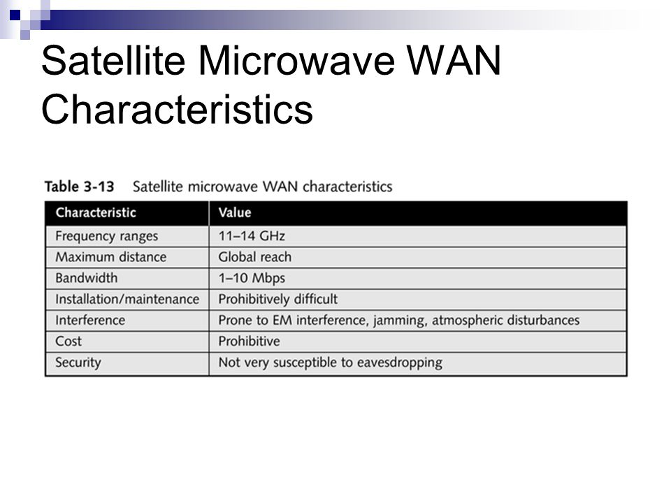 Satellite Microwave WAN Characteristics