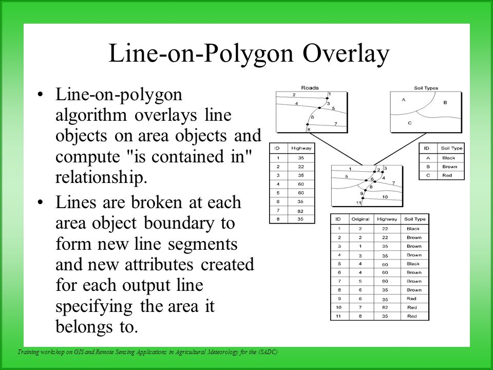 Line-on-Polygon Overlay