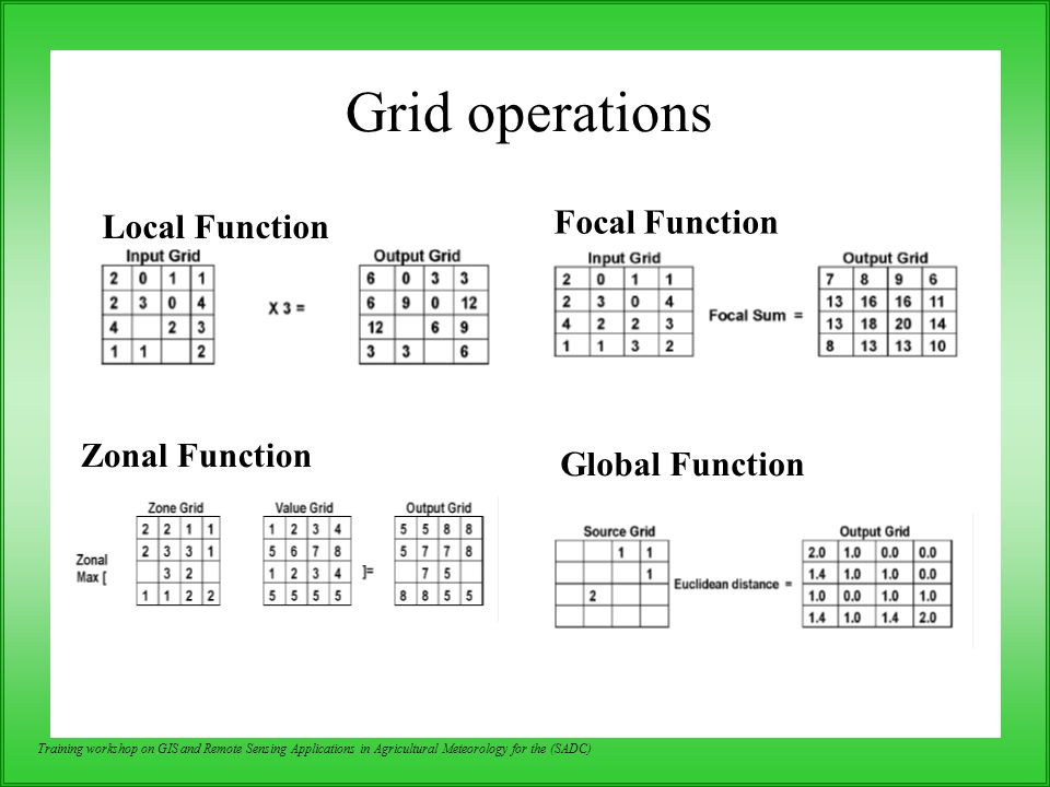 Grid operations Focal Function Local Function Zonal Function