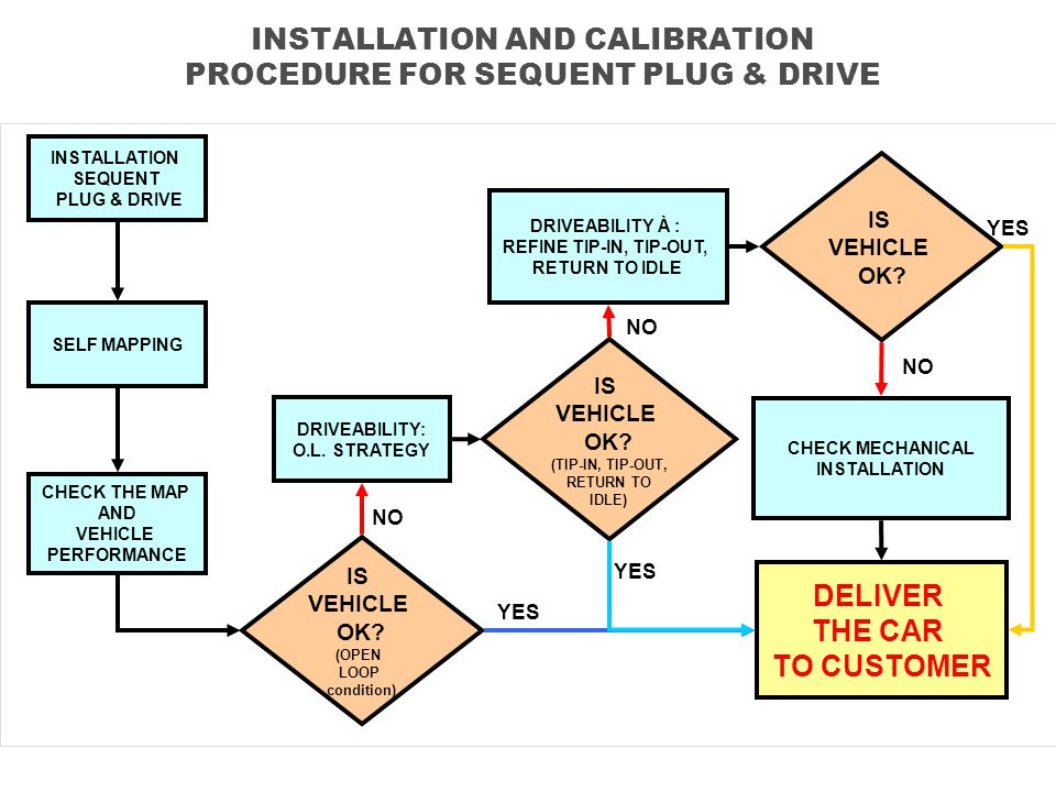 INSTALLATION AND CALIBRATION PROCEDURE FOR SEQUENT PLUG & DRIVE