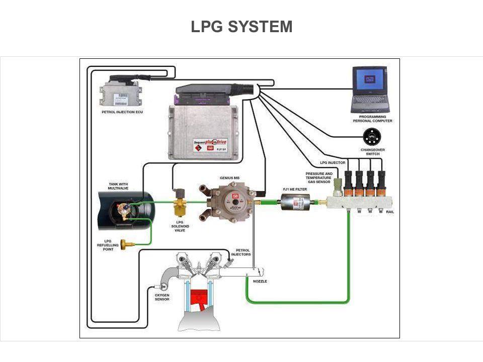 LPG SYSTEM Concetti Base dei Sistemi Sequent
