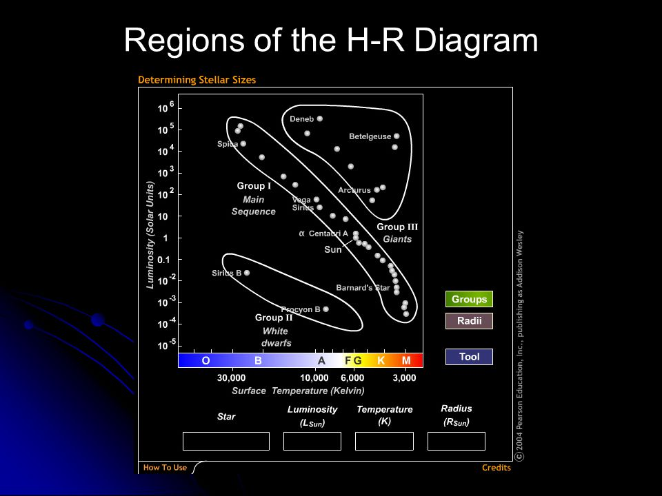 Regions of the H-R Diagram