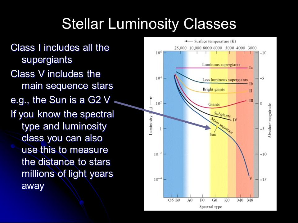 Stellar Luminosity Classes