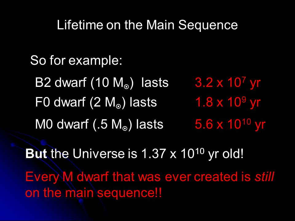 Lifetime on the Main Sequence