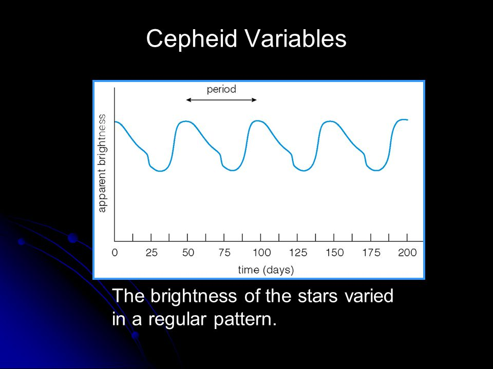 Cepheid Variables The brightness of the stars varied in a regular pattern.