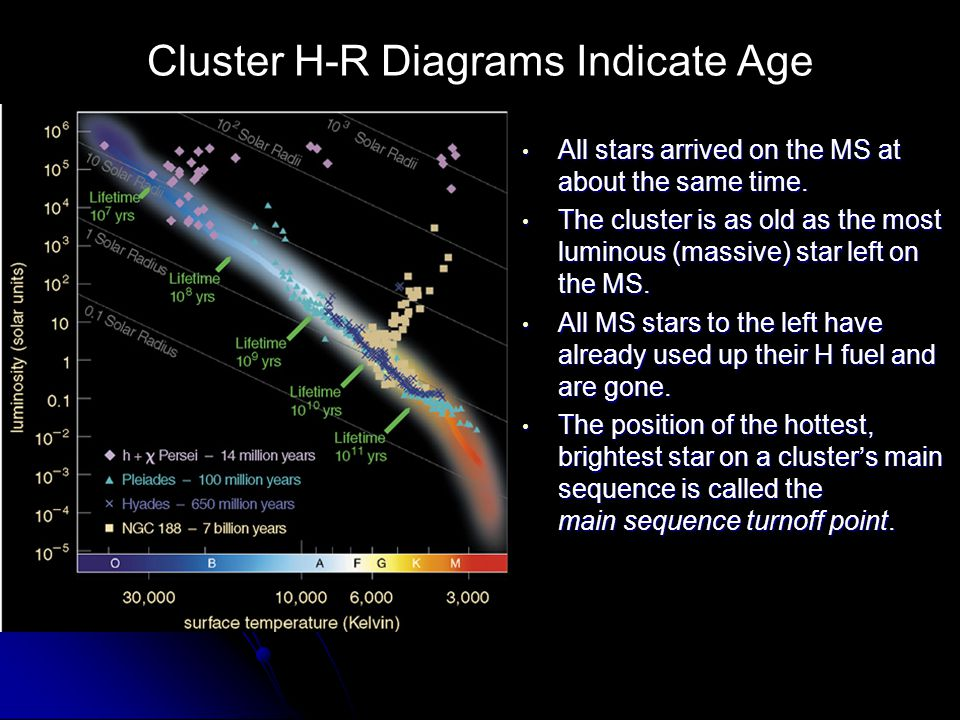 Cluster H-R Diagrams Indicate Age