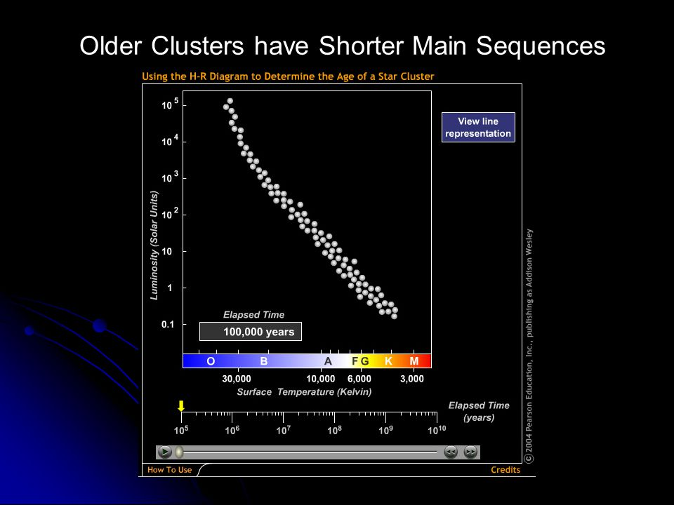 Older Clusters have Shorter Main Sequences