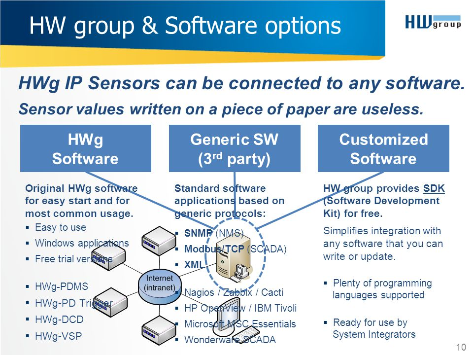 HW group & Software options
