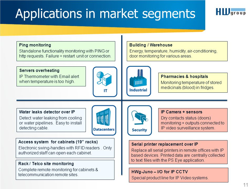 Applications in market segments