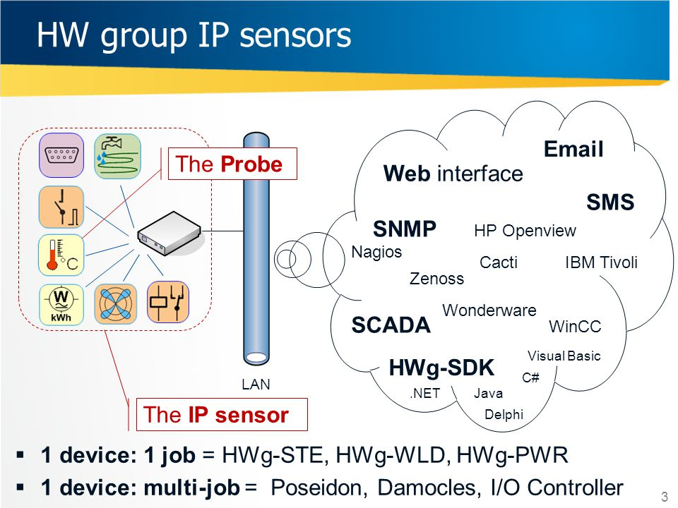 HW group IP sensors Email The Probe Web interface SMS SNMP SCADA