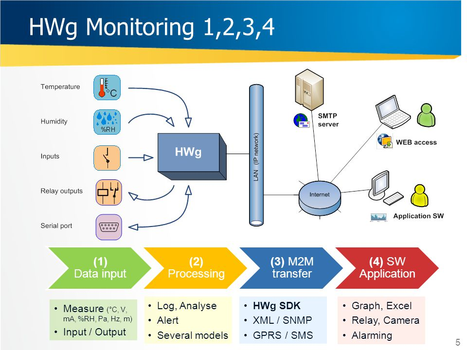 HWg Monitoring 1,2,3,4 (1) Data input (2) Processing (3) M2M transfer