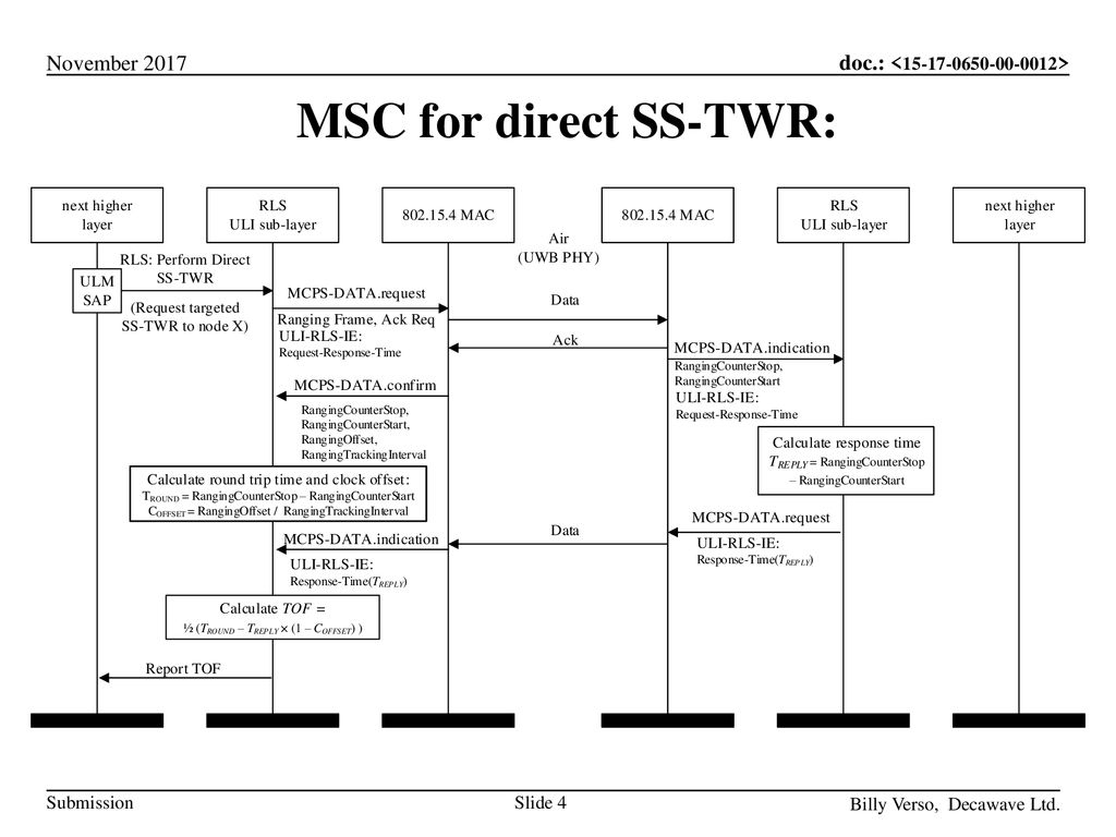 MSC for direct SS-TWR: