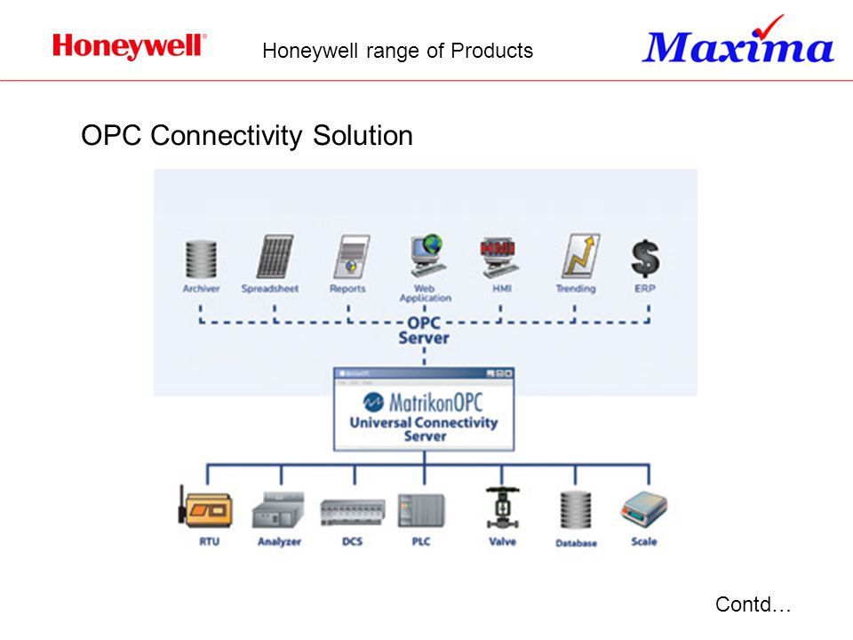 OPC Connectivity Solution