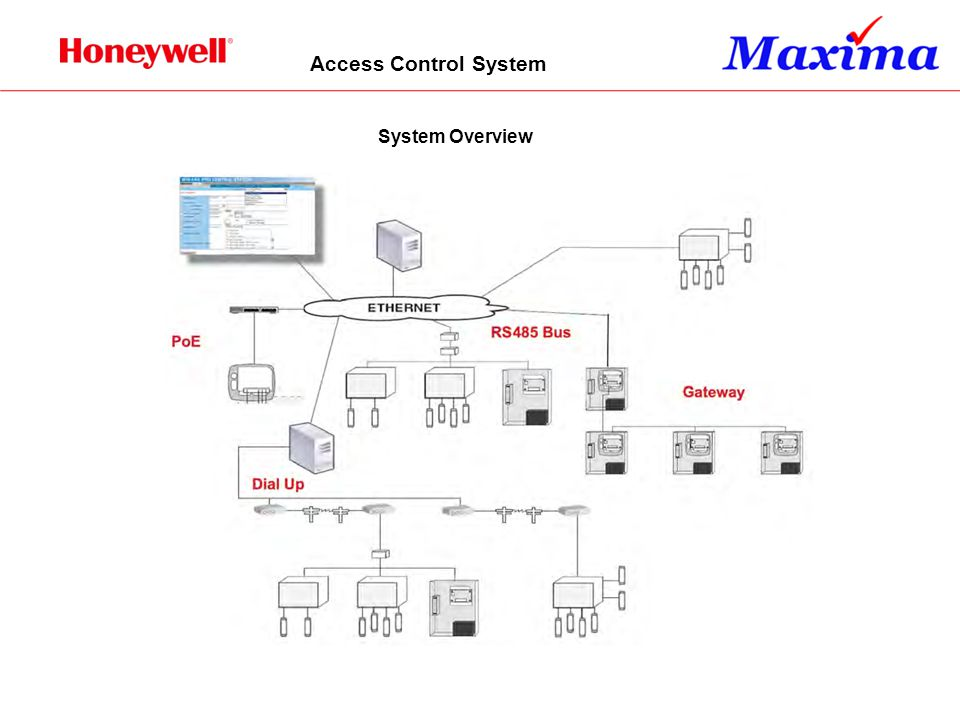 Access Control System System Overview