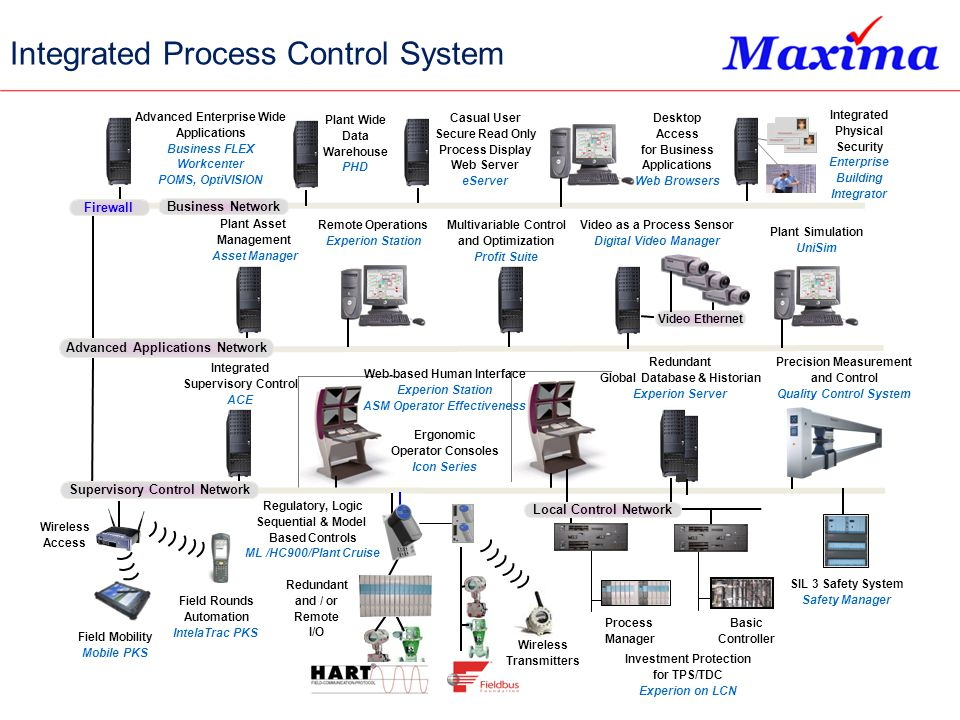 Integrated Process Control System