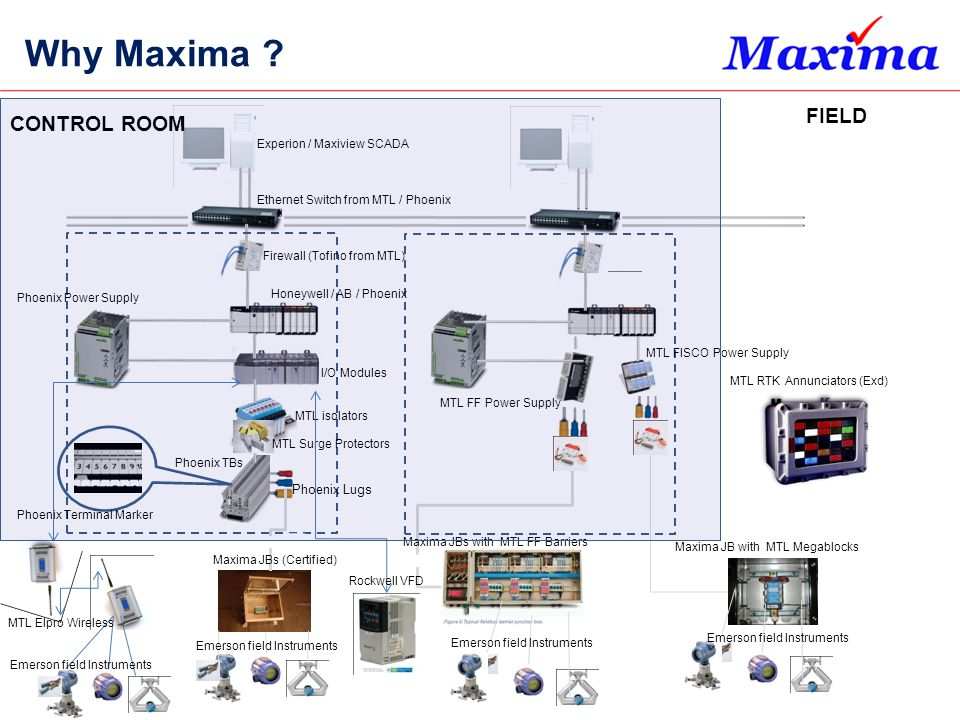 Why Maxima FIELD CONTROL ROOM Phoenix Lugs Experion / Maxiview SCADA