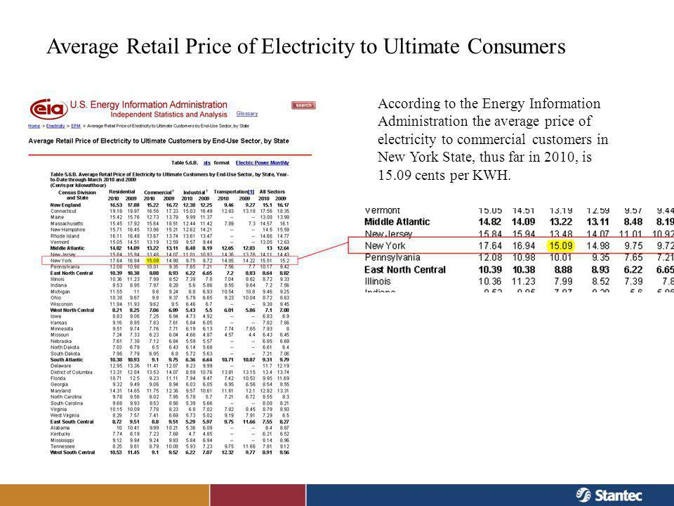 Average Retail Price of Electricity to Ultimate Consumers