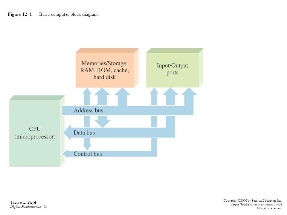 Figure 121 basic computer block diagram ppt video online download figure 121 basic computer block diagram ccuart Choice Image
